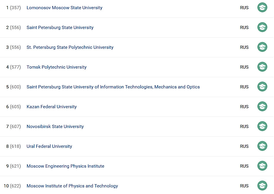 SCImago Institutions Rankings 2016: Polytechnic University is in Top Three Research Universities in Russia