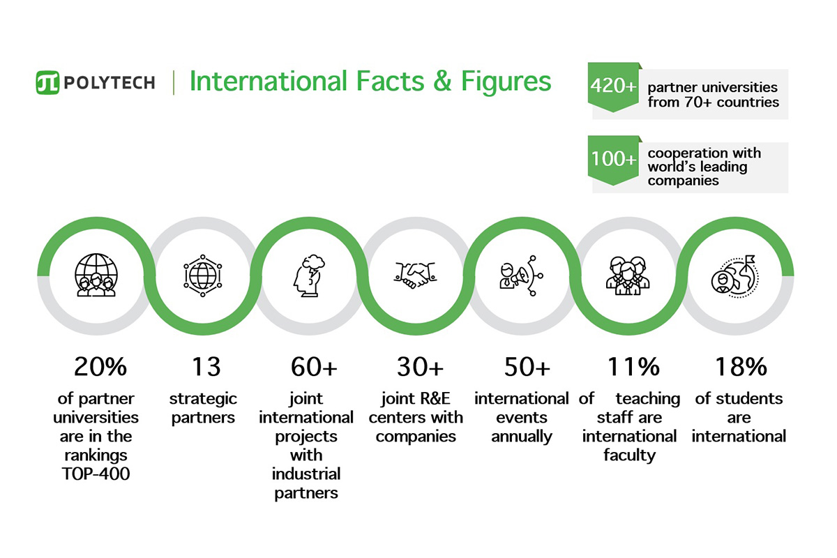 International facts and figures