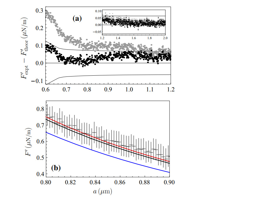 The differences between experimental and theoretical gradients of the Casimir force