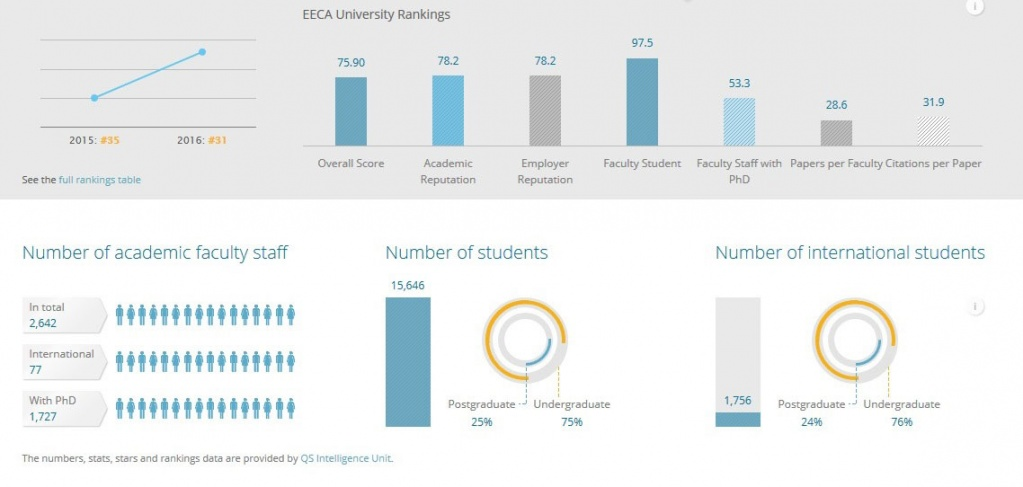 Polytechnic has Strengthened its Position in QS EECA University Rankings