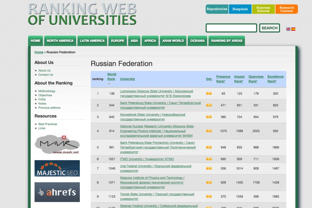 Webometrics-2015: Internet-rating of SPbPU has increased