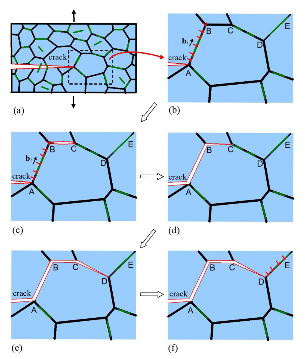 Crack propagation over grain boundaries in the composite. Graphene plates are marked by green lines